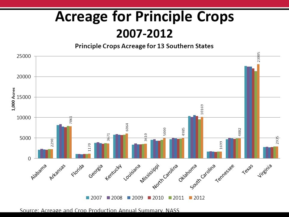 Acreage for Principle Crops 2007-2012 Source: Acreage and Crop Production Annual Summary, NASS