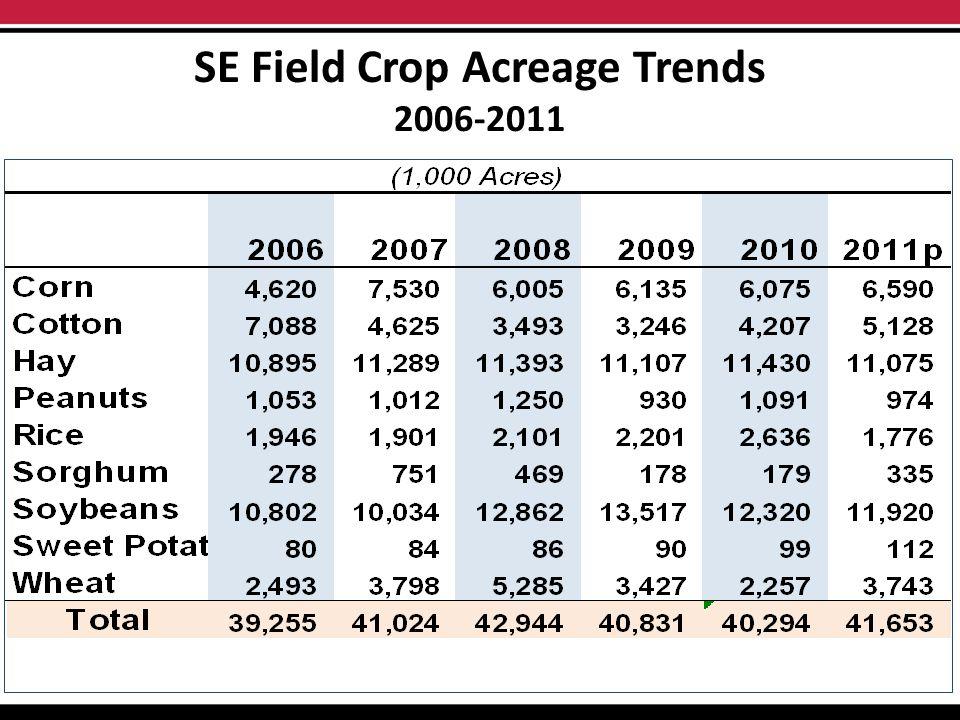 SE Field Crop Acreage Trends 2006-2011