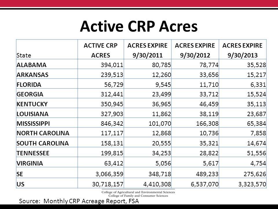 Active CRP Acres ACTIVE CRPACRES EXPIRE StateACRES9/30/20119/30/20129/30/2013 ALABAMA394,01180,78578,77435,528 ARKANSAS239,51312,26033,65615,217 FLORIDA56,7299,54511,7106,331 GEORGIA312,44123,49933,71215,524 KENTUCKY350,94536,96546,45935,113 LOUISIANA327,90311,86238,11923,687 MISSISSIPPI846,342101,070166,30865,384 NORTH CAROLINA117,11712,86810,7367,858 SOUTH CAROLINA158,13120,55535,32114,674 TENNESSEE199,81534,25328,82251,556 VIRGINIA63,4125,0565,6174,754 SE3,066,359348,718489,233275,626 US30,718,1574,410,3086,537,0703,323,570 Source: Monthly CRP Acreage Report, FSA