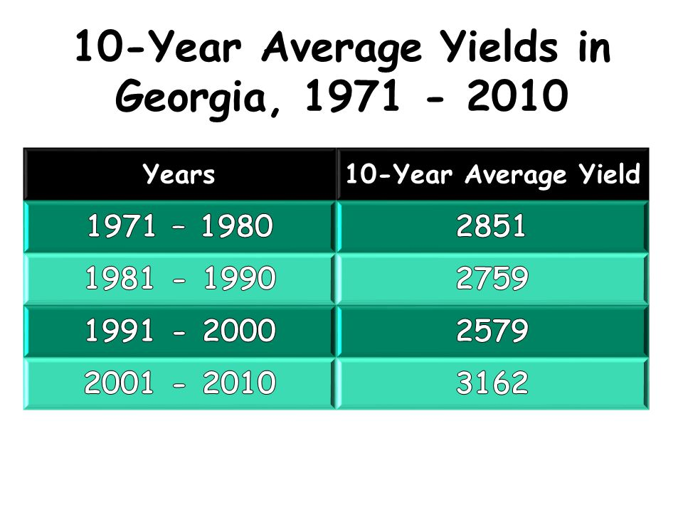 10-Year Average Yields in Georgia, 1971 - 2010 Years10-Year Average Yield
