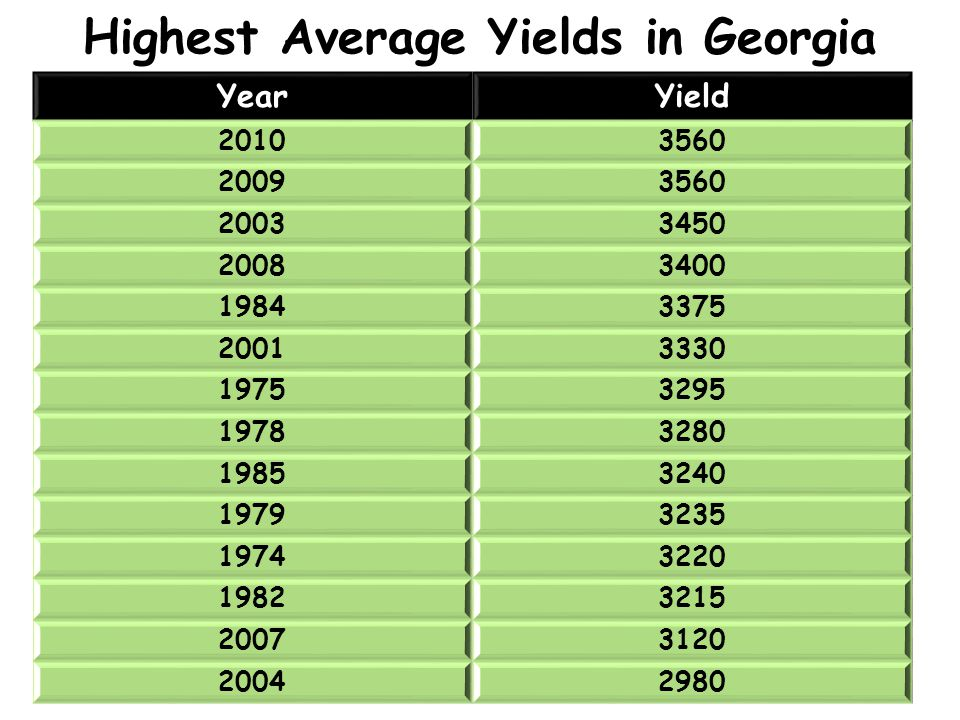 Highest Average Yields in Georgia YearYield 20103560 20093560 20033450 20083400 19843375 20013330 19753295 19783280 19853240 19793235 19743220 1982321