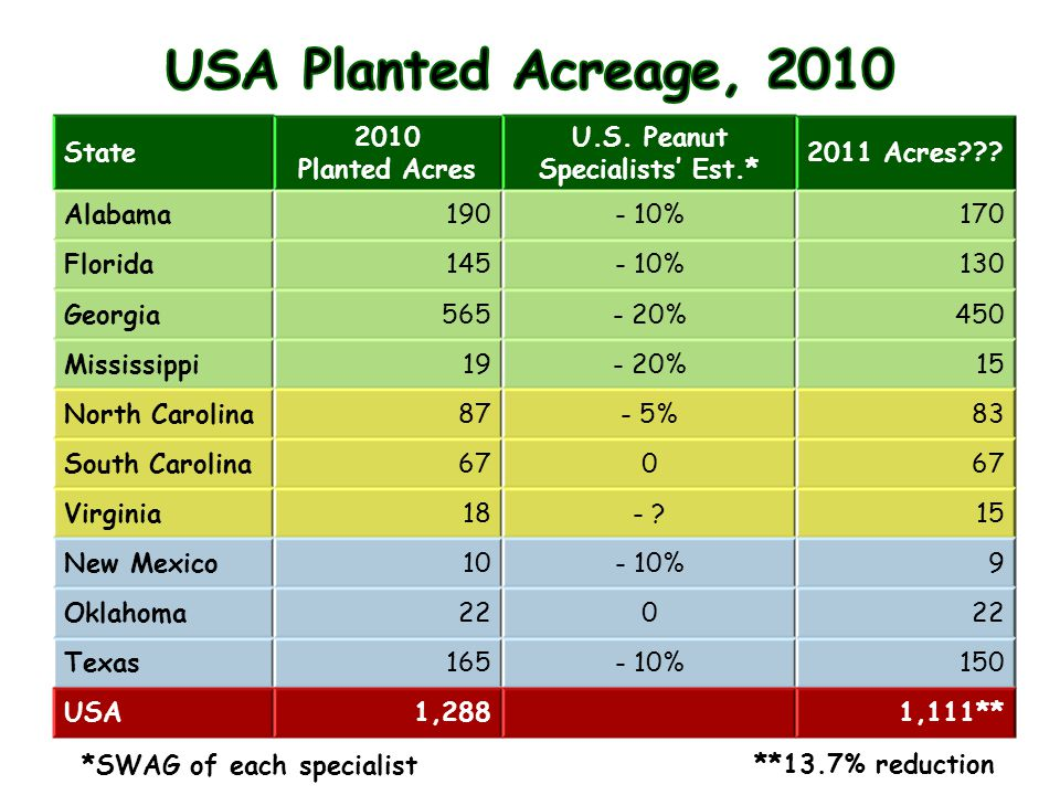 State 2010 Planted Acres U.S.Peanut Specialists' Est.* 2011 Acres??.