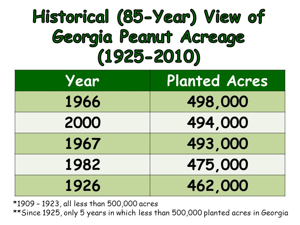 YearPlanted Acres 1966498,000 2000494,000 1967493,000 1982475,000 1926462,000 *1909 – 1923, all less than 500,000 acres **Since 1925, only 5 years in which less than 500,000 planted acres in Georgia