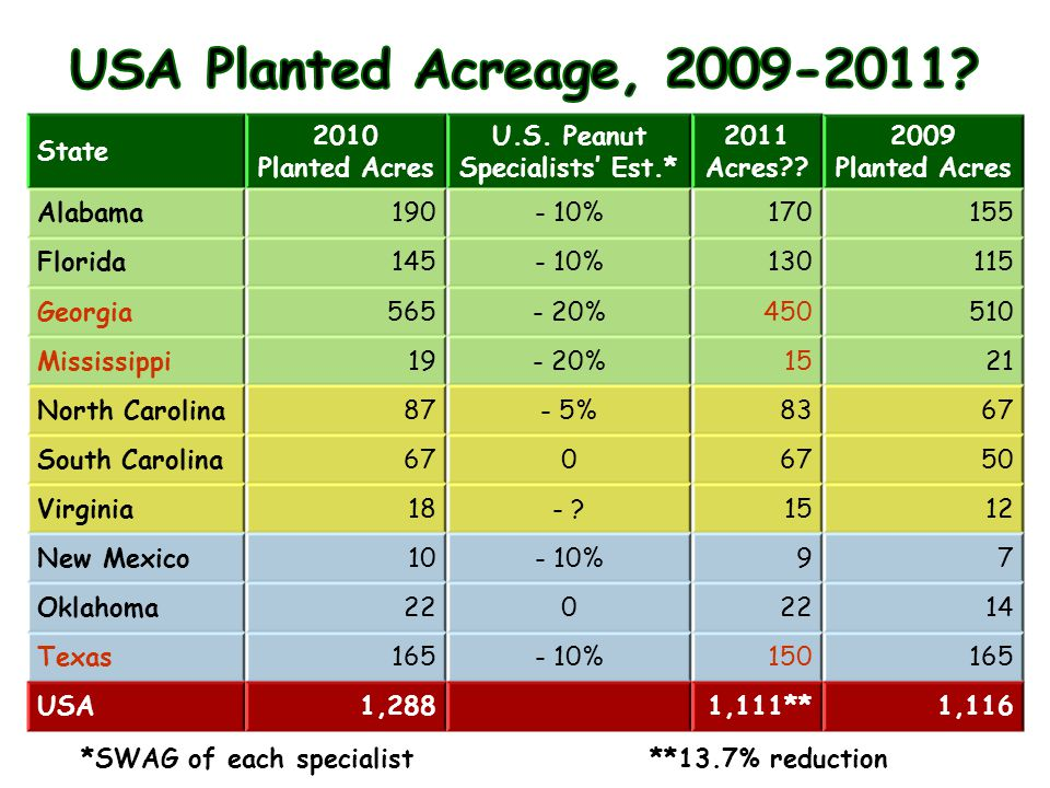 State 2010 Planted Acres U.S. Peanut Specialists' Est.* 2011 Acres .