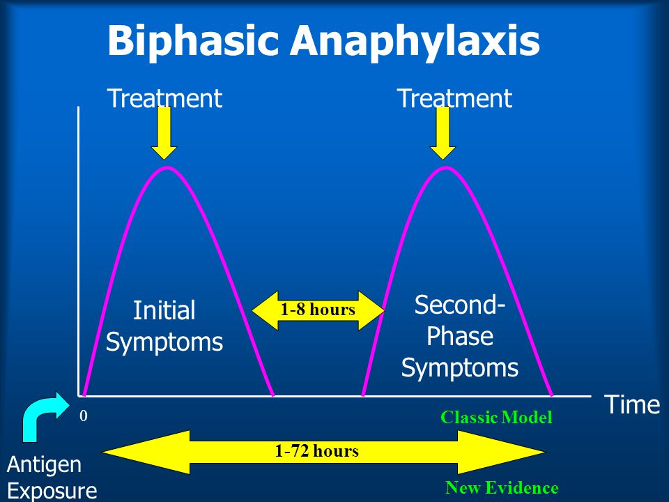 Biphasic Anaphylaxis Antigen Exposure Treatment Initial Symptoms 0 Second- Phase Symptoms Treatment 1-8 hours Classic Model New Evidence 1-72 hours Time