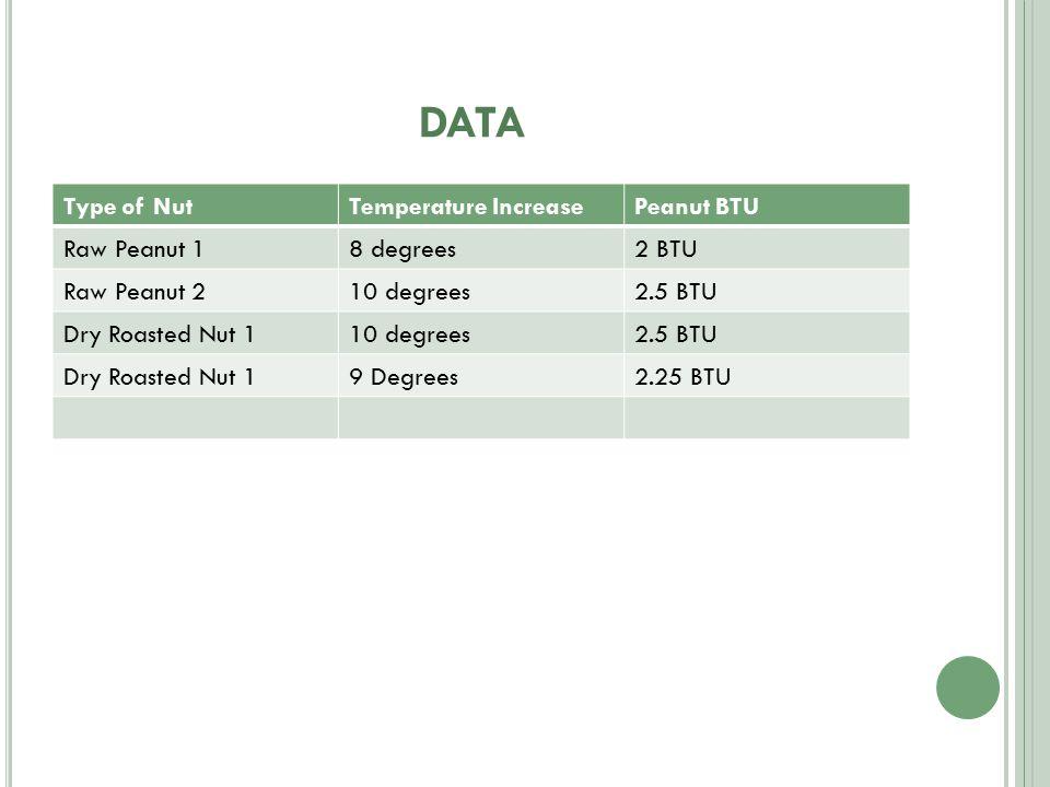 DATA Type of NutTemperature IncreasePeanut BTU Raw Peanut 18 degrees2 BTU Raw Peanut 210 degrees2.5 BTU Dry Roasted Nut 110 degrees2.5 BTU Dry Roasted Nut 19 Degrees2.25 BTU