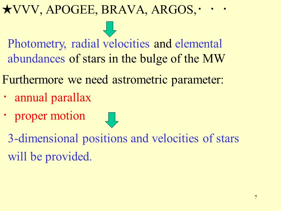 Information of radial velocities, chemical composition and photometry (in other bands) is complementary to Small-JASMINE for these scientific targets in the Galaxy.