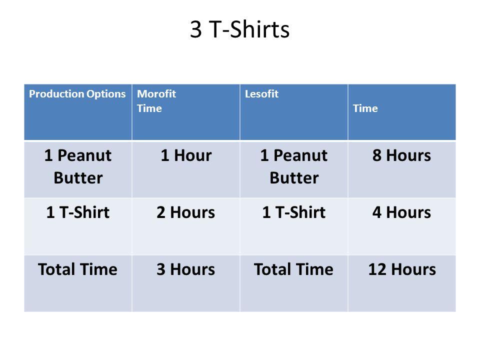 3 T-Shirts Production OptionsMorofit Time Lesofit Time 1 Peanut Butter 1 Hour1 Peanut Butter 8 Hours 1 T-Shirt2 Hours1 T-Shirt4 Hours Total Time3 HoursTotal Time12 Hours
