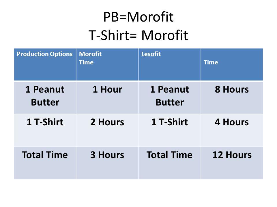 PB=Morofit T-Shirt= Morofit Production OptionsMorofit Time Lesofit Time 1 Peanut Butter 1 Hour1 Peanut Butter 8 Hours 1 T-Shirt2 Hours1 T-Shirt4 Hours Total Time3 HoursTotal Time12 Hours