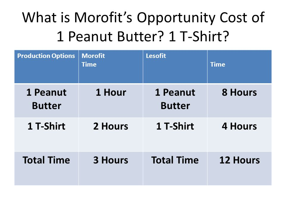 What is Morofit's Opportunity Cost of 1 Peanut Butter.