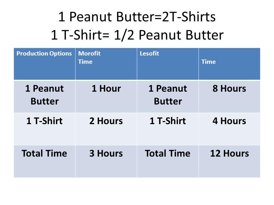 1 Peanut Butter=2T-Shirts 1 T-Shirt= 1/2 Peanut Butter Production OptionsMorofit Time Lesofit Time 1 Peanut Butter 1 Hour1 Peanut Butter 8 Hours 1 T-Shirt2 Hours1 T-Shirt4 Hours Total Time3 HoursTotal Time12 Hours