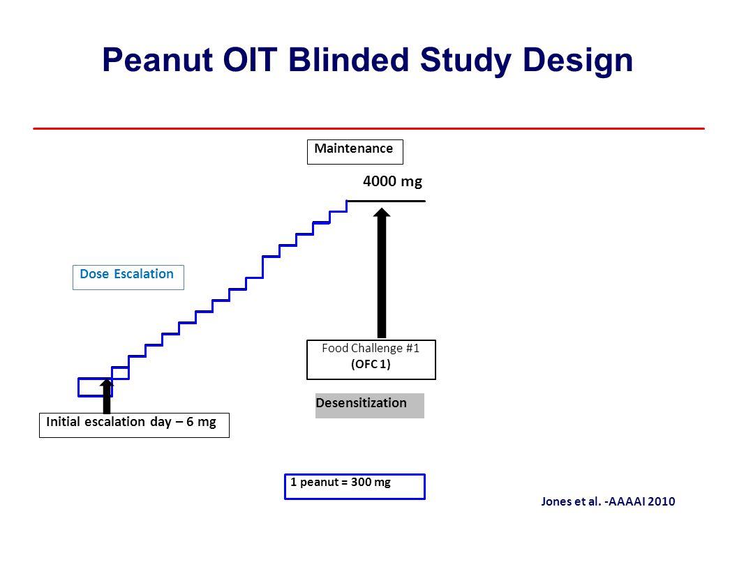 PeanutOITBlinded StudyDesign 4000 mg Jones et al. ‐AAAAI 2010 1 peanut = 300 mg Initial escalation day – 6 mg Desensitization Food Challenge #1 (OFC 1
