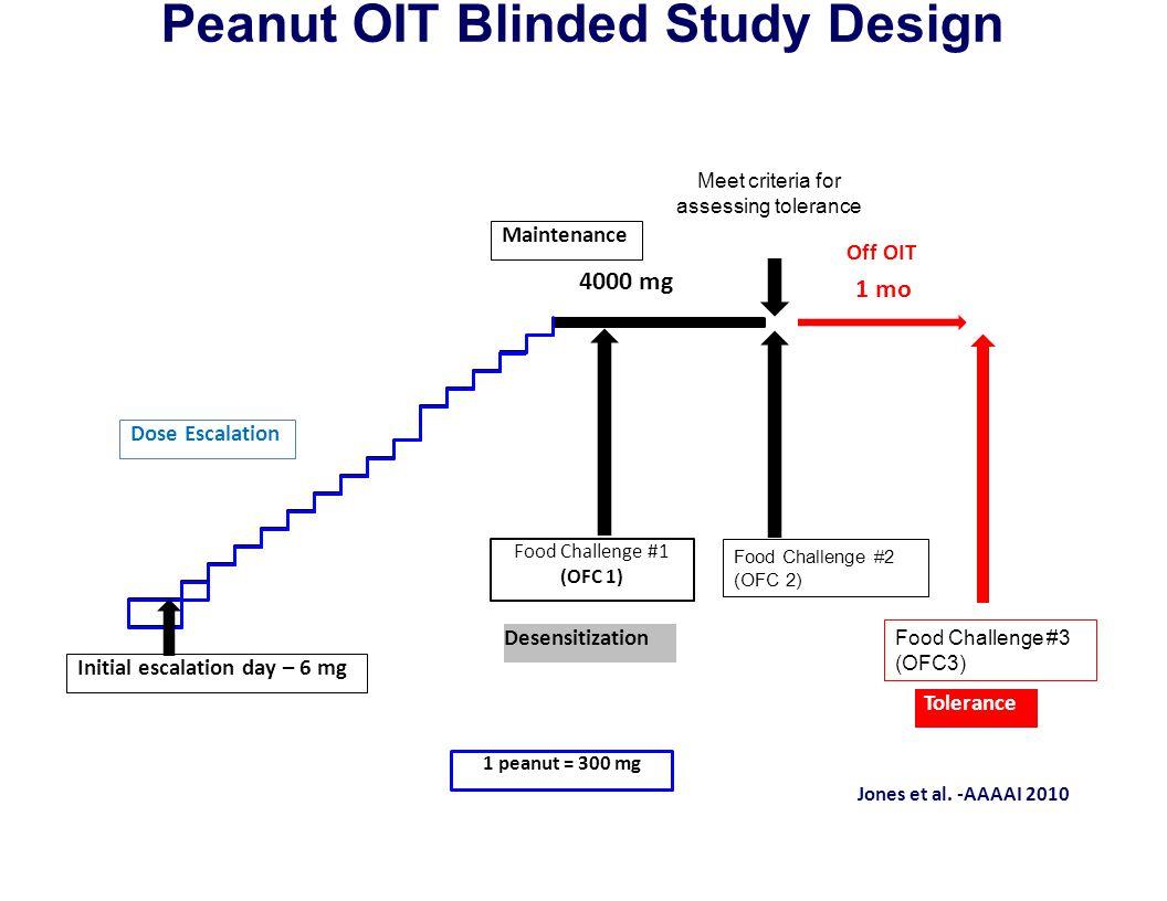 Peanut OIT Blinded Study Design Off OIT 1 mo Jones et al. ‐AAAAI 2010 1 peanut = 300 mg Tolerance 4000 mg Initial escalation day – 6 mg Desensitizatio