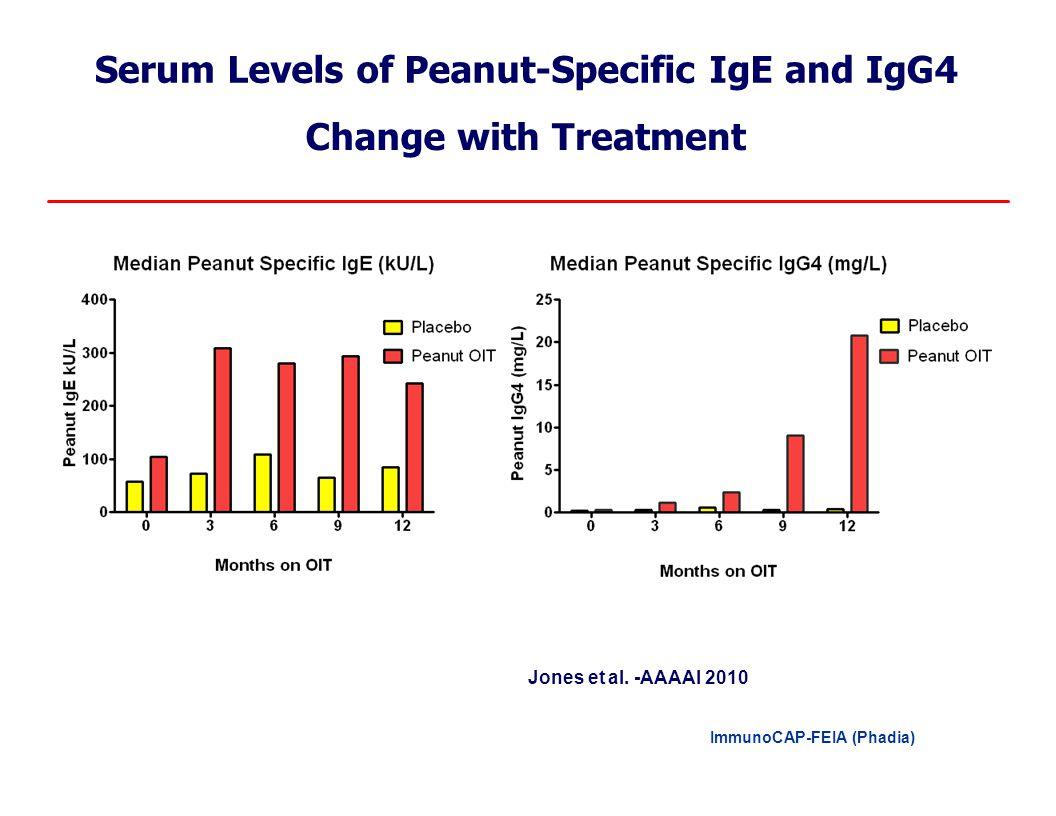 SerumLevels of Peanut-Specific IgEandIgG4 ChangewithTreatment Jones et al. -AAAAI 2010 ImmunoCAP-FEIA (Phadia)