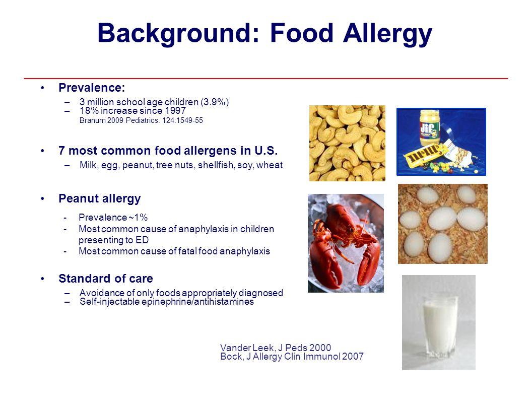 Background: FoodAllergy Prevalence: –––– 3 million school age children (3.9%) 18% increase since 1997 Branum 2009 Pediatrics. 124:1549-55 7 most commo