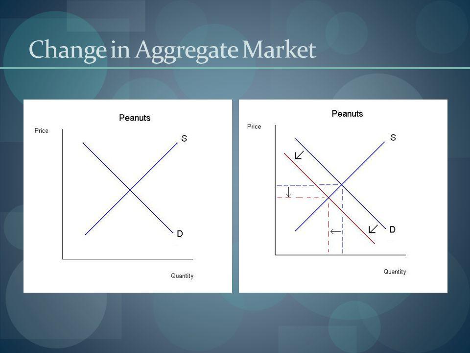 Change in Aggregate Market