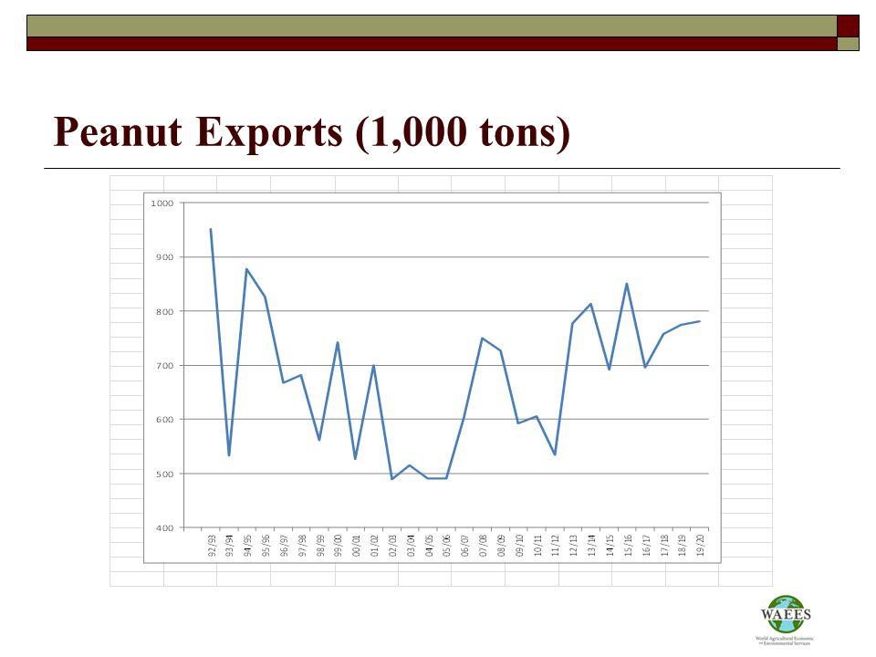 Peanut Exports (1,000 tons)