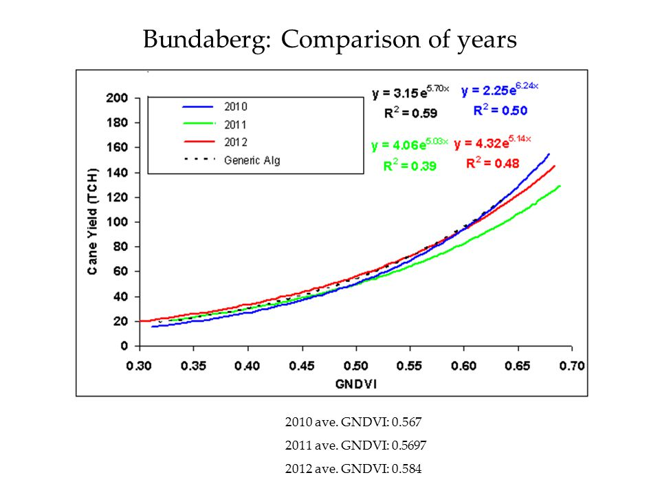 Bundaberg: Comparison of years 2010 ave. GNDVI: 0.567 2011 ave. GNDVI: 0.5697 2012 ave. GNDVI: 0.584