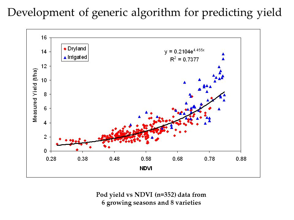 Pod yield vs NDVI (n=352) data from 6 growing seasons and 8 varieties Development of generic algorithm for predicting yield