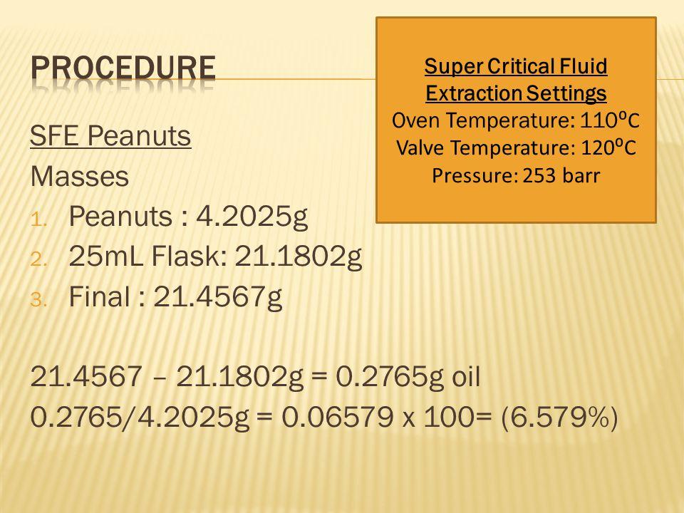 SFE Peanuts Masses 1. Peanuts : 4.2025g 2. 25mL Flask: 21.1802g 3. Final : 21.4567g 21.4567 – 21.1802g = 0.2765g oil 0.2765/4.2025g = 0.06579 x 100= (