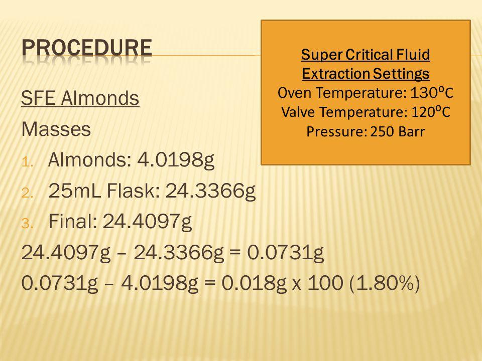 SFE Almonds Masses 1. Almonds: 4.0198g 2. 25mL Flask: 24.3366g 3.