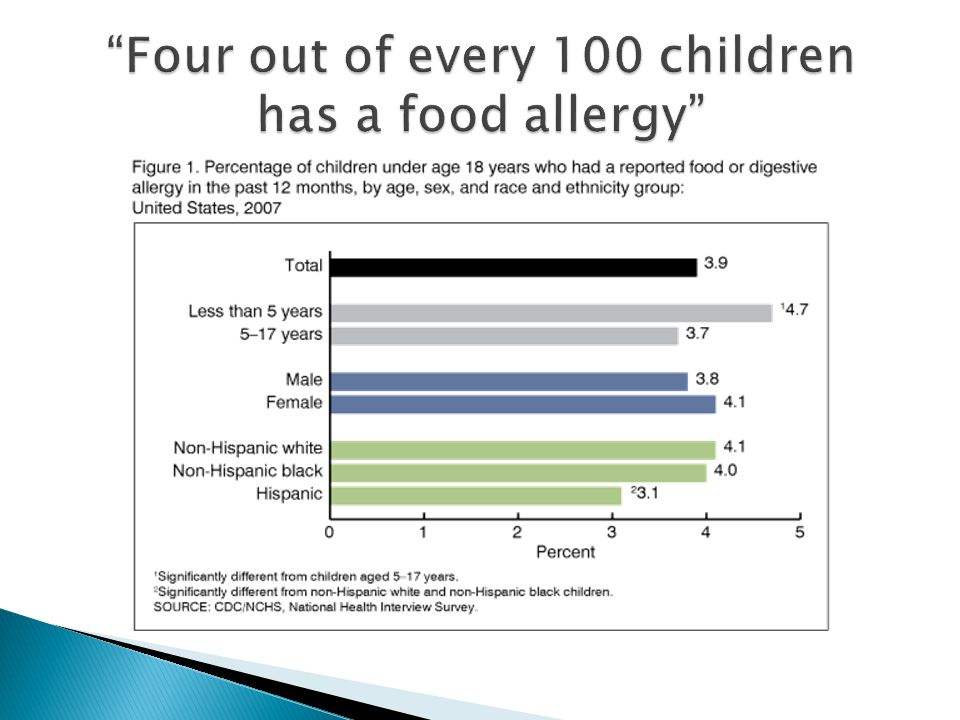  Because food allergies seem to be on the rise and because they affect both families and peers, schools and communities are making efforts to give attention to those with food allergies and give proper symptom and emergency information to others without them.