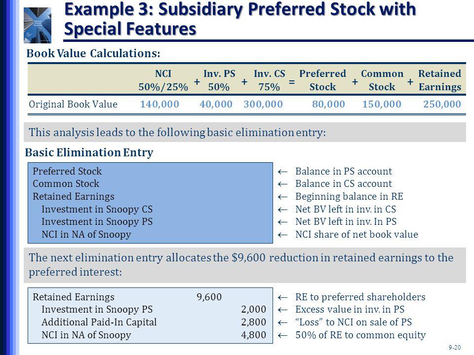 9-20 Example 3: Subsidiary Preferred Stock with Special Features NCIInv. PSInv. CSPreferredCommonRetained 50%/25%50%75%StockStockEarnings Original Boo