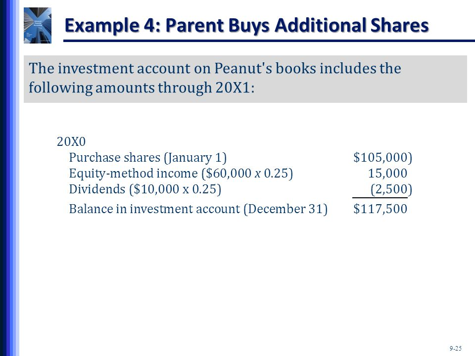 9-25 The investment account on Peanut's books includes the following amounts through 20X1: 20X0 Purchase shares (January 1)$105,000) Equity-method inc