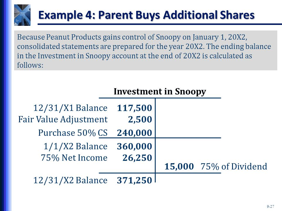 9-27 Because Peanut Products gains control of Snoopy on January 1, 20X2, consolidated statements are prepared for the year 20X2. The ending balance in