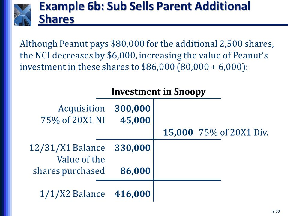 9-53 Example 6b: Sub Sells Parent Additional Shares Investment in Snoopy 300,000 45,000 330,000 86,000 416,000 Acquisition 75% of 20X1 NI 12/31/X1 Bal