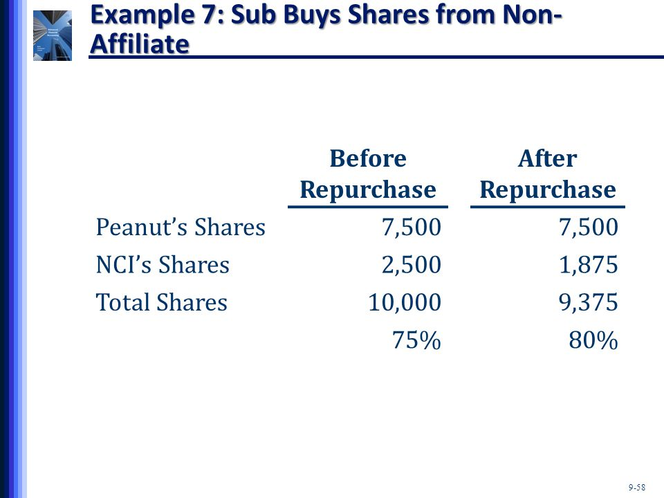 9-58 Example 7: Sub Buys Shares from Non- Affiliate Before Repurchase After Repurchase Peanut's Shares7,500 NCI's Shares2,5001,875 Total Shares10,0009