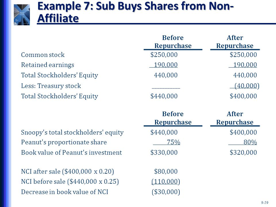 9-59 Example 7: Sub Buys Shares from Non- Affiliate Before Repurchase After Repurchase Common stock$250,000) Retained earnings 190,000) Total Stockhol