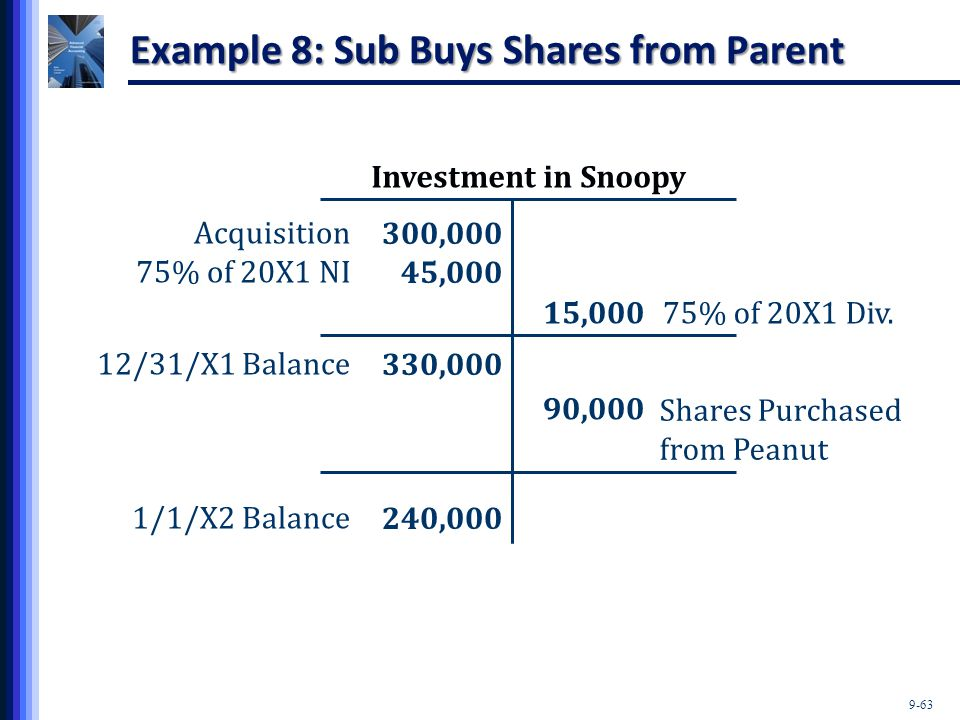 9-63 Investment in Snoopy 300,000 45,000 330,000 240,000 Acquisition 75% of 20X1 NI 12/31/X1 Balance 1/1/X2 Balance 15,00075% of 20X1 Div. 90,000 Shar