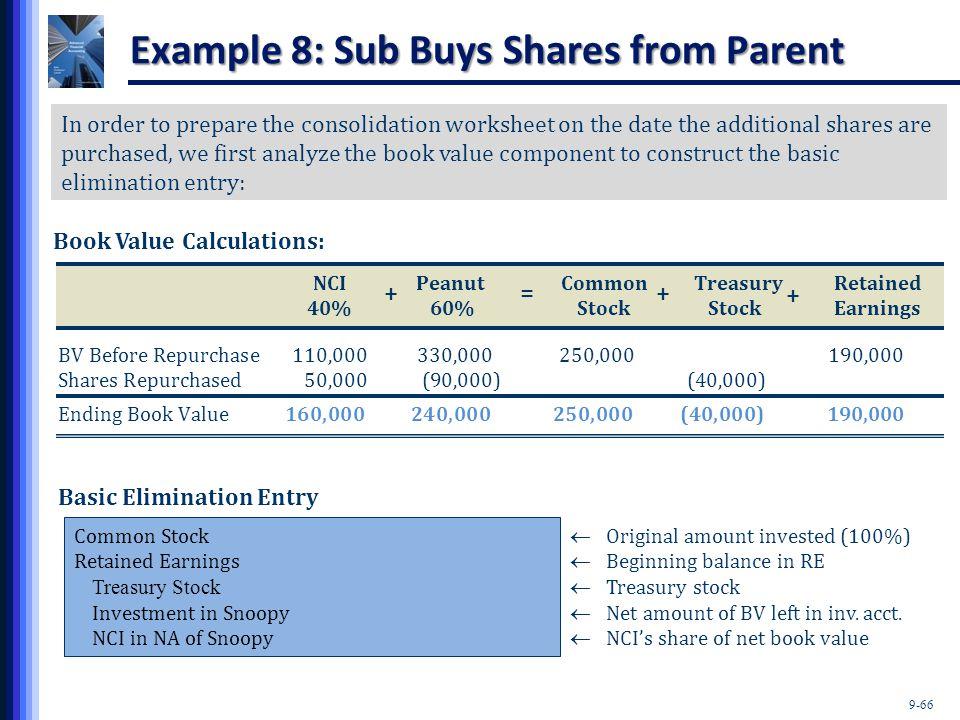 9-66 NCI PeanutCommon TreasuryRetained 40% 60%Stock StockEarnings BV Before Repurchase 110,000)330,000)) 250,000190,000 Shares Repurchased 50,000) (90