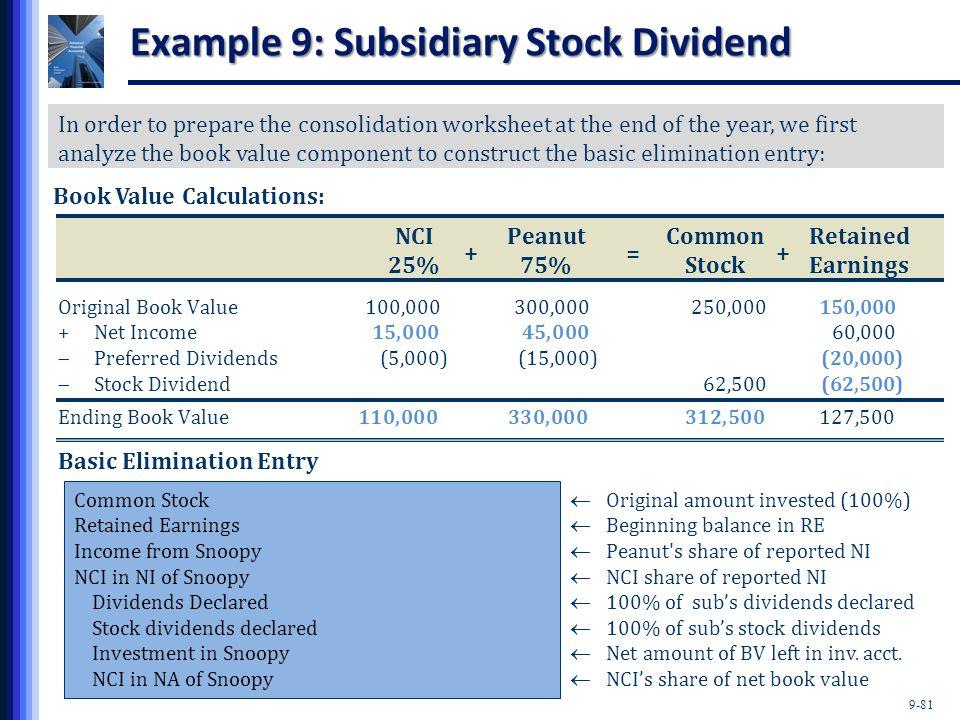 9-81 Example 9: Subsidiary Stock Dividend NCIPeanutCommonRetained 25%75%StockEarnings Original Book Value100,000)300,000) 250,000150,000) + Net Income