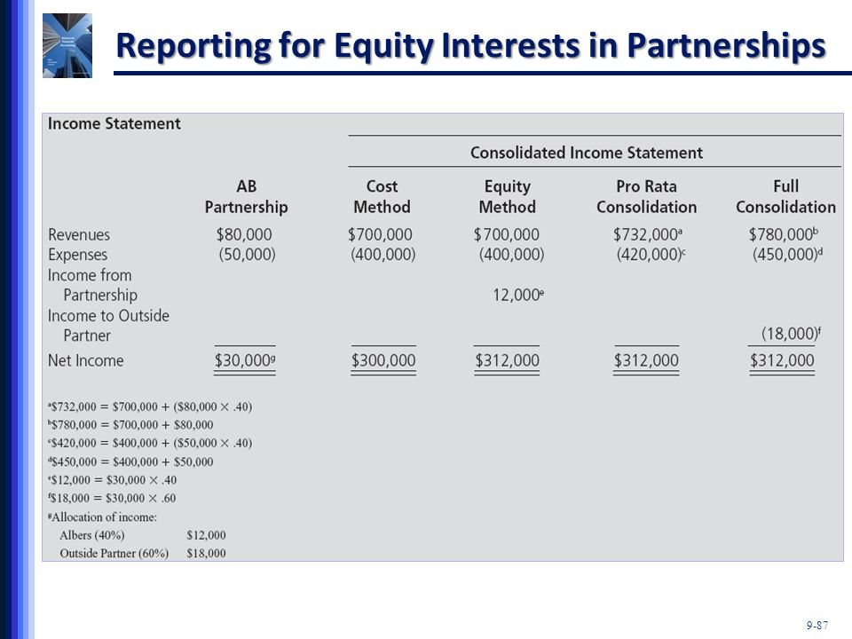 9-87 Reporting for Equity Interests in Partnerships
