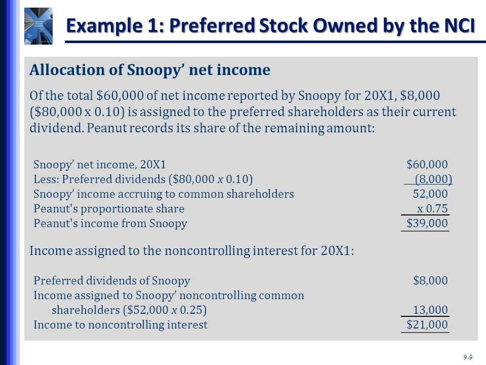 9-9 Example 1: Preferred Stock Owned by the NCI Allocation of Snoopy' net income Of the total $60,000 of net income reported by Snoopy for 20X1, $8,00