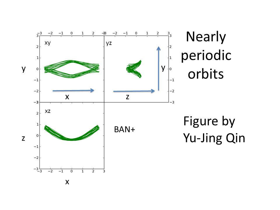 Nearly periodic orbits BAN+ Figure by Yu-Jing Qin yz xy xz x y z zx y
