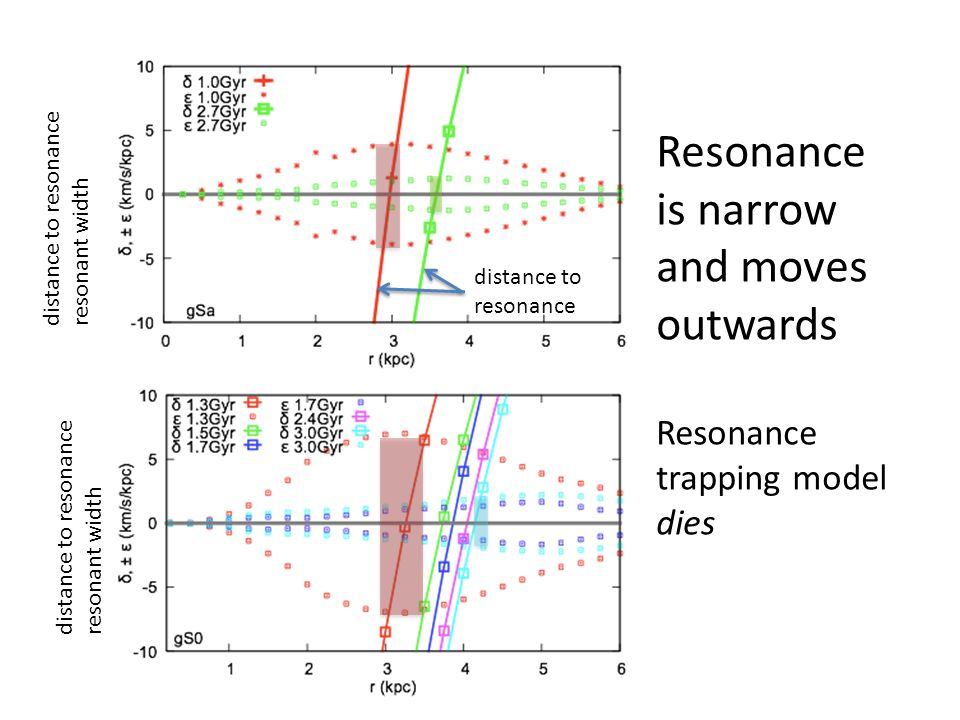 Resonance is narrow and moves outwards Resonance trapping model dies distance to resonance resonant width distance to resonance resonant width distance to resonance