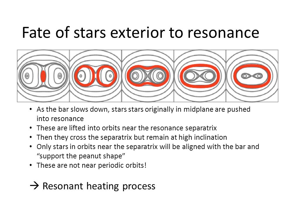 Fate of stars exterior to resonance As the bar slows down, stars stars originally in midplane are pushed into resonance These are lifted into orbits near the resonance separatrix Then they cross the separatrix but remain at high inclination Only stars in orbits near the separatrix will be aligned with the bar and support the peanut shape These are not near periodic orbits.