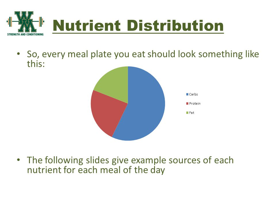 Nutrient Distribution So, every meal plate you eat should look something like this: The following slides give example sources of each nutrient for each meal of the day