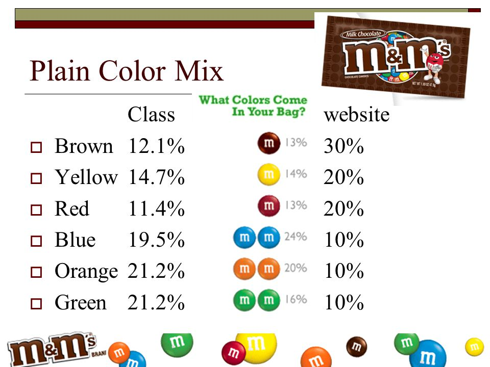Classwebsite  Brown12.1%30%  Yellow14.7%20%  Red11.4%20%  Blue19.5%10%  Orange21.2%10%  Green21.2%10% Plain Color Mix