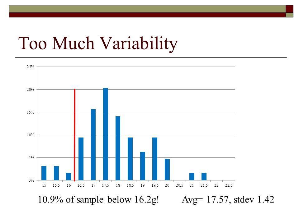 Too Much Variability 10.9% of sample below 16.2g! Avg= 17.57, stdev 1.42