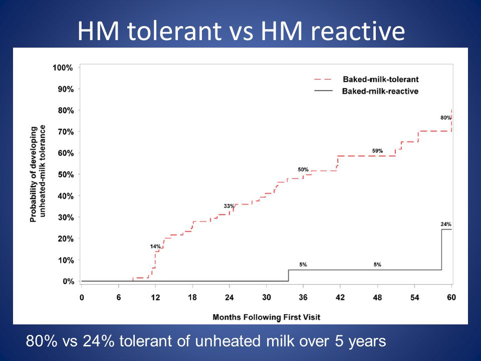 HM tolerant vs HM reactive 80% vs 24% tolerant of unheated milk over 5 years