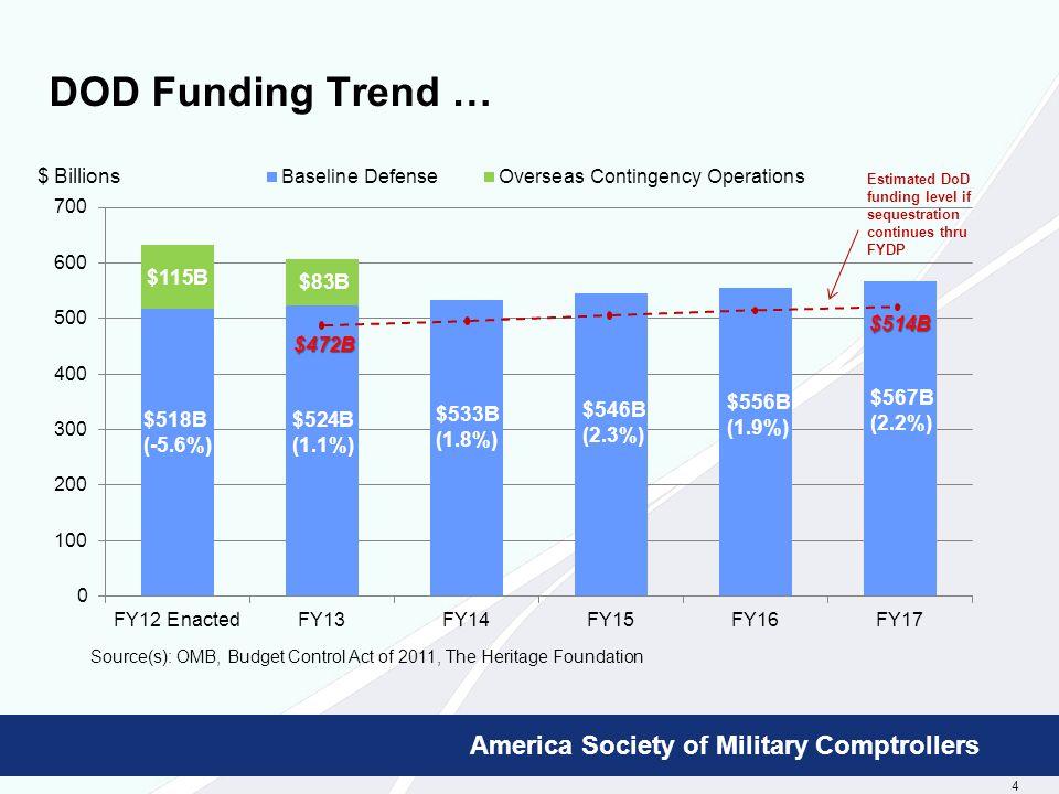 5 Booz Allen Hamilton Proprietary America Society of Military Comptrollers FY13 Way Ahead …  FY13 budget enactment … CRA.
