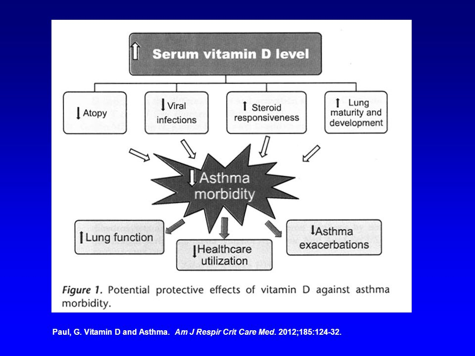 Paul, G. Vitamin D and Asthma. Am J Respir Crit Care Med. 2012;185:124-32.