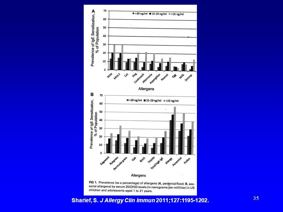 35 Sharief, S. J Allergy Clin Immun 2011;127:1195-1202.