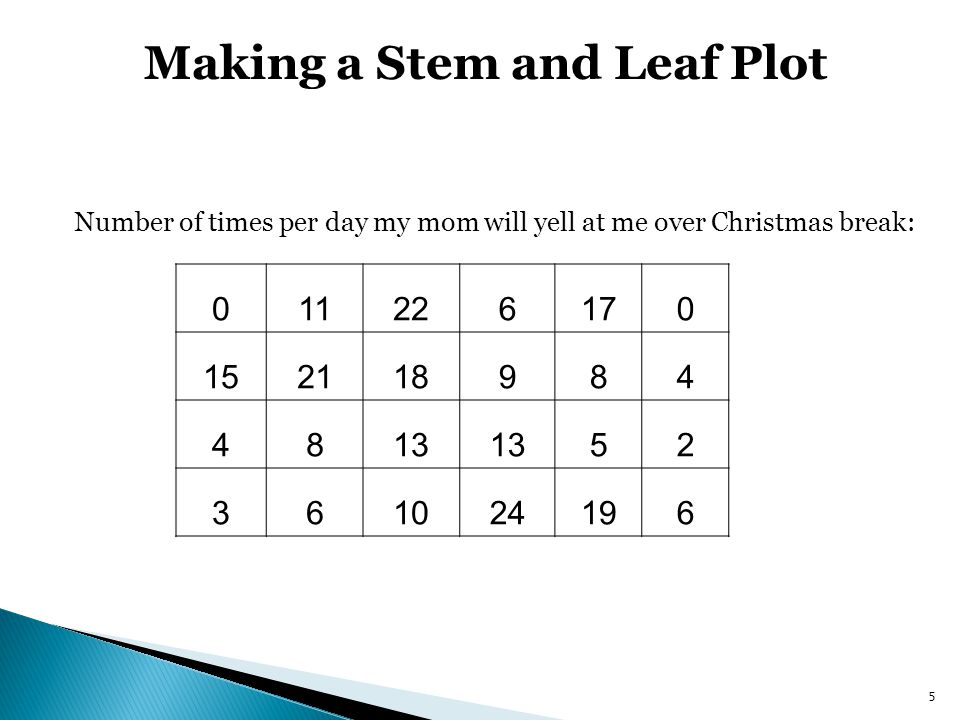 Making a Stem and Leaf Plot 011226170 152118984 4813 52 361024196 Number of times per day my mom will yell at me over Christmas break: 5