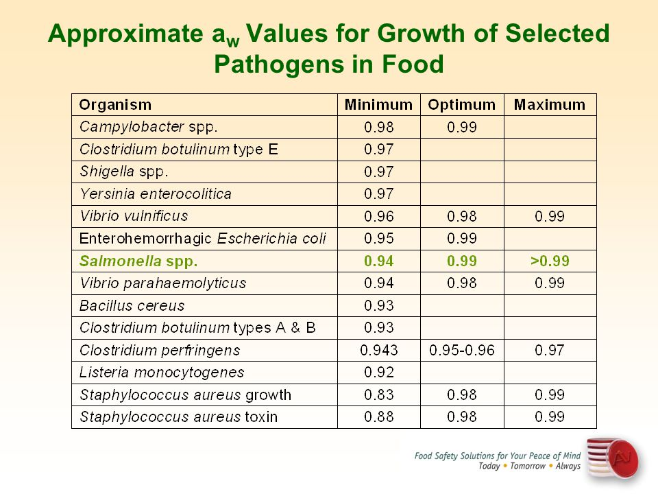 Approximate a w Values for Growth of Selected Pathogens in Food