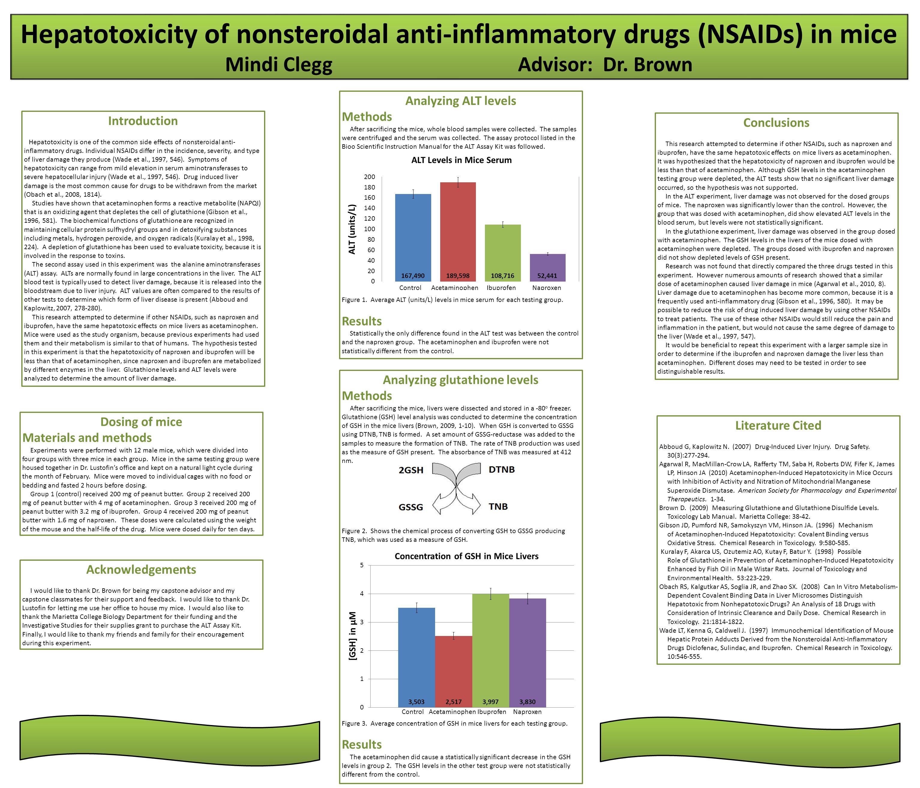 Hepatotoxicity of nonsteroidal anti-inflammatory drugs (NSAIDs) in mice Mindi CleggAdvisor: Dr.